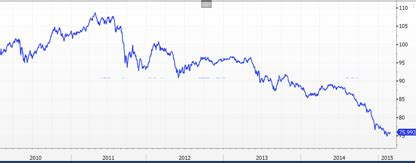 jp emerging markets index renminbi the market is simply not expecting this to happen