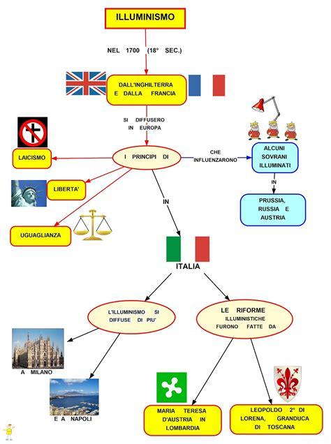 schema illuminismo mappa concettuale sull illuminismo studentville