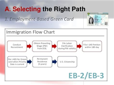 green card process eb2 fee infocard co