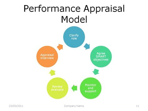 performance appraisal diagram learning models thinking outside the corners of the circle