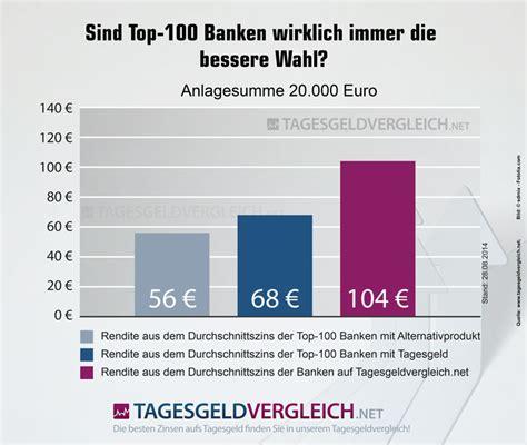 Die Sparzinsen Der 100 Gr 246 223 Ten Banken Deutschlands