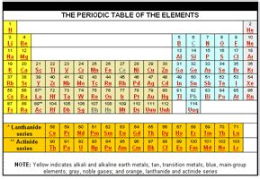 element 82 periodic table science is periodic tables