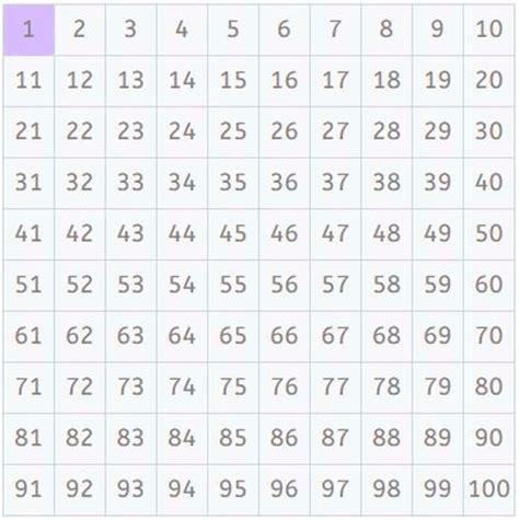 una lista de nmeros primos del 1 al 200 n 250 meros primos c 243 mo encontrarlos con la criba de erat 243 stenes