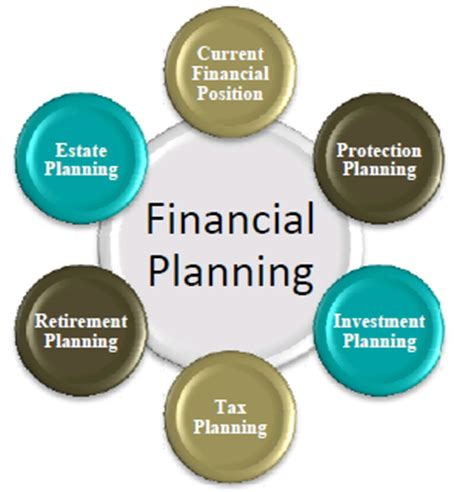 What Is The For Mba In Financial Planning by Object Moved
