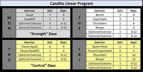 candid review of candito s linear program powerliftingtowin