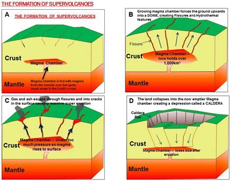 caldera diagram caldera diagram for www pixshark images