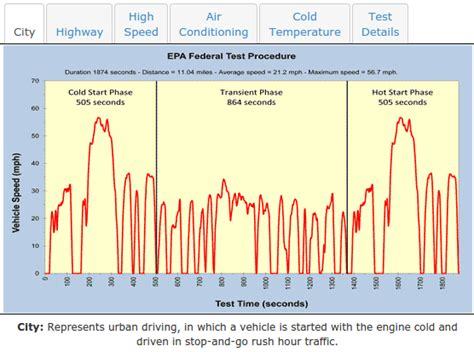 how to estimate range and wind books how does epa estimate electric car driving range the