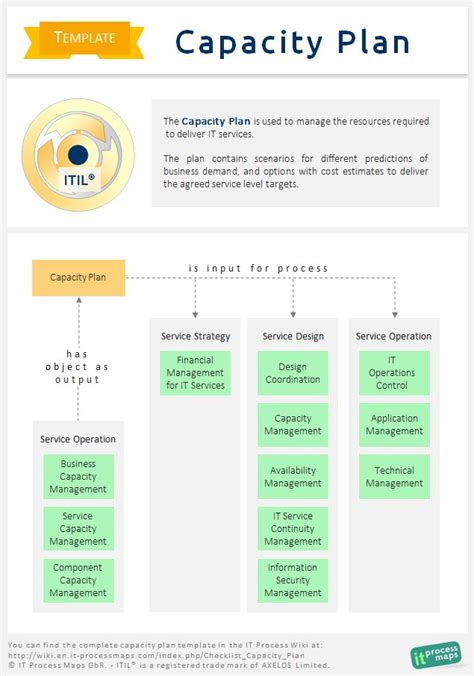 itil implementation plan template checklist capacity plan it process wiki