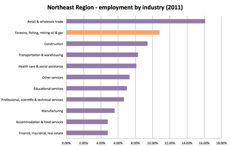 Motor Trade Jobs North East by The Changing Face Of Jobs In Northern Bc Conversations