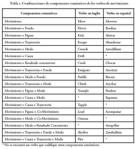 imagenes en ingles y su significado en español la traducci 243 n de verbos de movimiento del ingl 233 s al