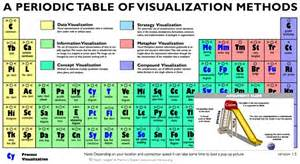 visualization is not periodic period