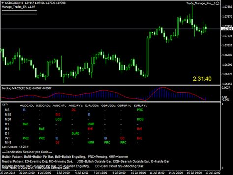 candlestick pattern scanner candlestick scanner scan s 30 currency in all 9 time