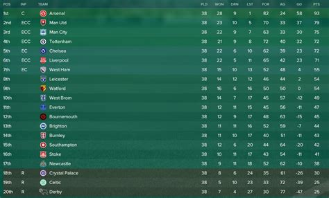 caen league table football manager 2017 stories how would celtic s