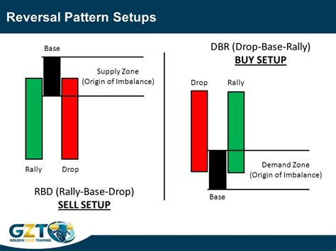 reversal pattern recognition supply demand pattern recognition ppt video online