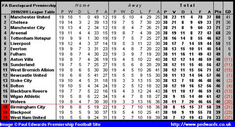 epl table since 2010 paul edwards premiership football site 2010 2011 season