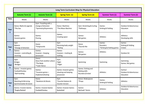 curriculum mapping physical education curriculum map foto 2017