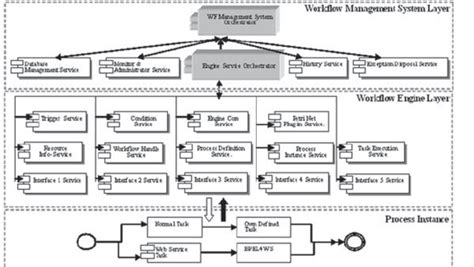 workflow systems figure 3 the general architecture of the workflow