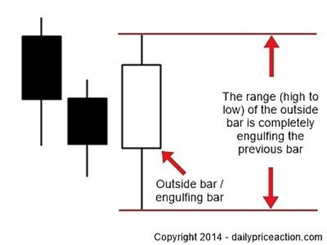 inside bar price action pattern definition how to trade what is technical analysis daily price action