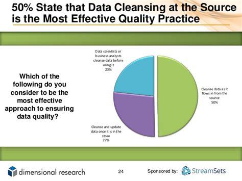 Detox Net Survey by Bad Data Is Polluting Big Data
