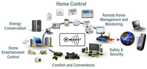 z wave home automation server