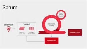 scrum methodology plan for best amp create better sprints