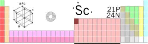 scandium creationwiki the encyclopedia of creation science