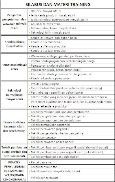 membuat proposal studi kelayakan bisnis essential oil corner engineered indonesian essential
