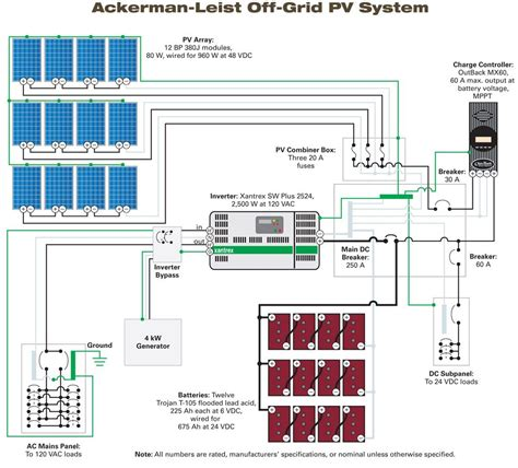 rooftop sw cooler installation designing a stand alone pv system home power magazine