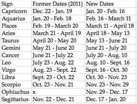 new year dates and signs new year zodiac dates 28 images calendar date wheel