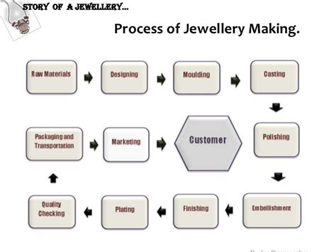 jewelry process story of a jewellery