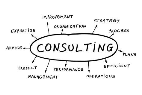 management consulting launchpad five one six business consulting