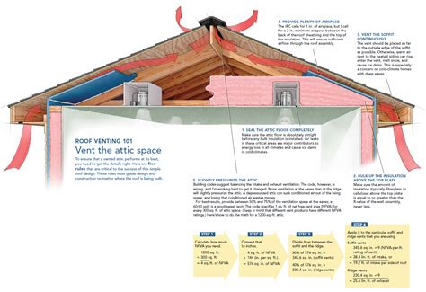 house roof vents room ventilation diagram room get free image about wiring diagram