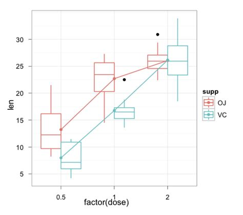 ggplot theme help r interaction plot in ggplot2 stack overflow
