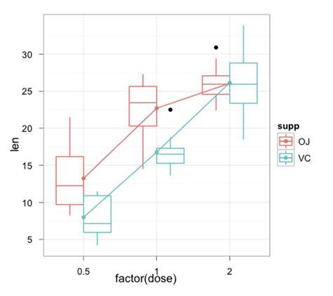 theme ggplot boxplot r interaction plot in ggplot2 stack overflow