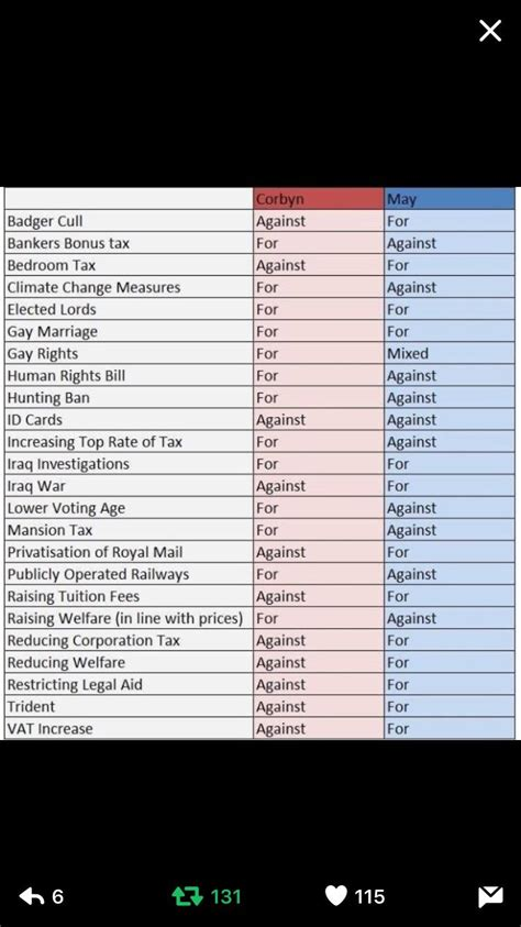 Voter Records Corbyn Vs May Voting Record Labouruk