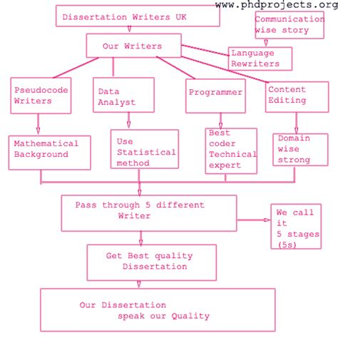 harvard referencing dissertation cite dissertation harvard style