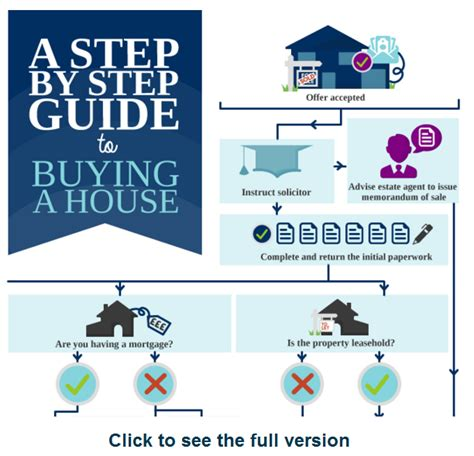 procedure in buying a house buying a house with cash does it change the legal process