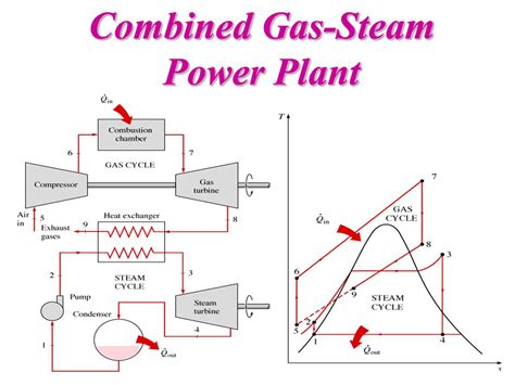 ts diagram for steam turbine steam power plant ts diagram wiring diagram with description