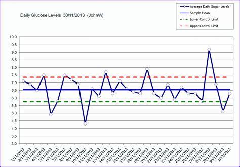 control chart limits calculate ucl lcl control limits