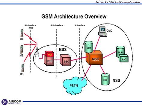 gprs architecture diagram gprs architecture diagram explanation