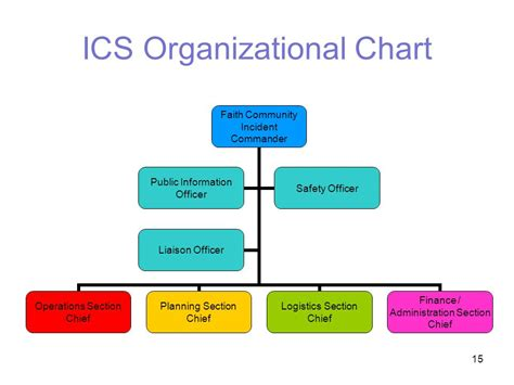 which ics section manages the base ics organizational chart best resumes