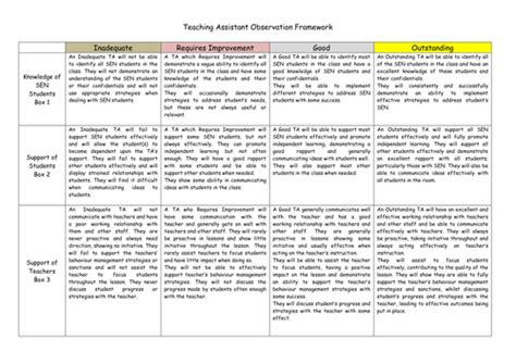 classroom observation report sle teaching assistant observation framework by mattdavis1988