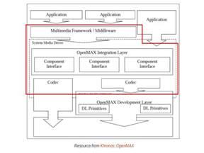 android framework android multimedia framework