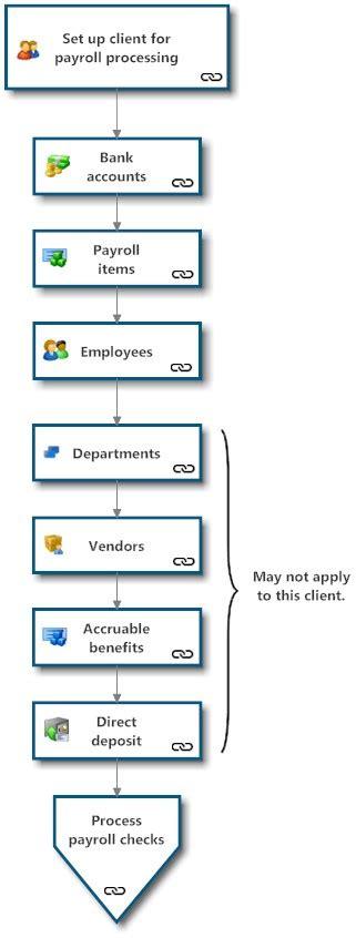 payroll workflow payroll setup workflow