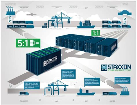 interport global logistics container tracking how staxxon s technology work for shipping container