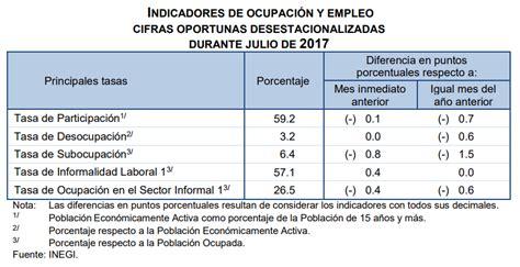 estadisticas desempleo en mexico desempleo m 233 xico 2017 3 4 en el cuarto trimestre la