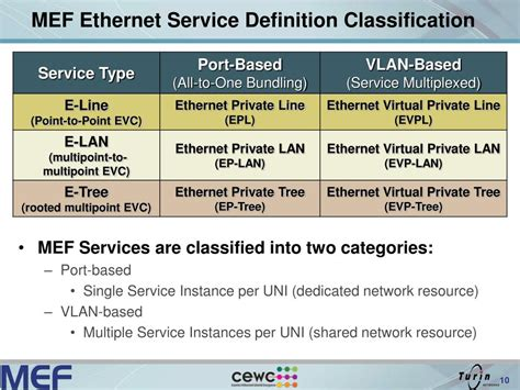 service definition ppt introduction to ethernet services powerpoint presentation id 180359
