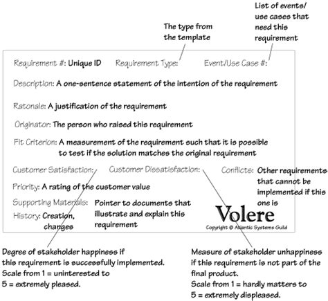 volere snow card template inside front cover mastering the requirements process