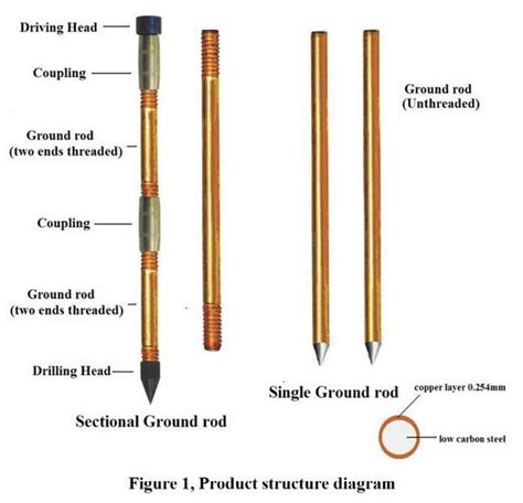 Grounding Rod Copper power transmsion copper ground rod copper coated ground rod