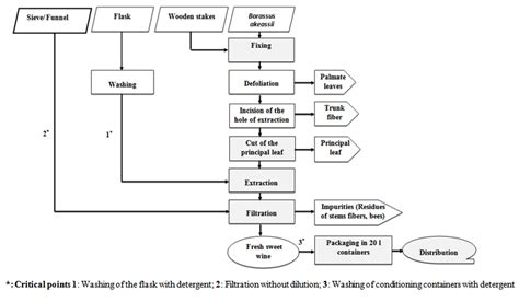 chemistry flowchart maker impact of technological diagram on biochemical and